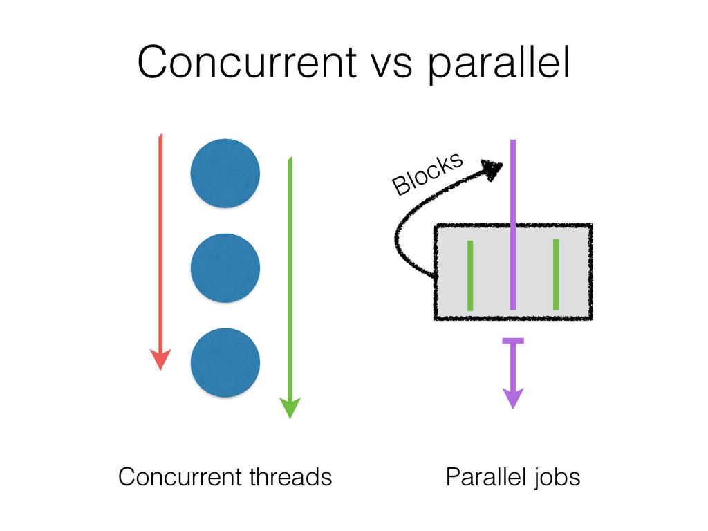 Concurrent vs parallel Blocks Concurrent thread...