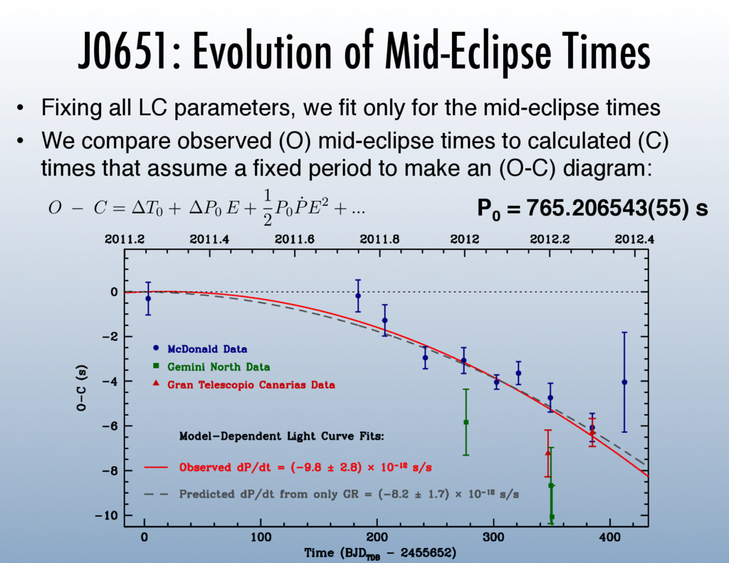 J0651: Evolution of Mid-Eclipse Times •  Fixing...