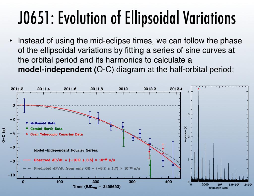 J0651: Evolution of Ellipsoidal Variations • I...