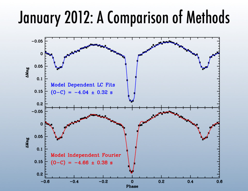 January 2012: A Comparison of Methods