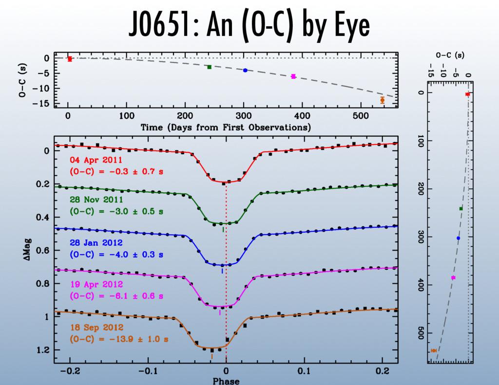 J0651: An (O-C) by Eye