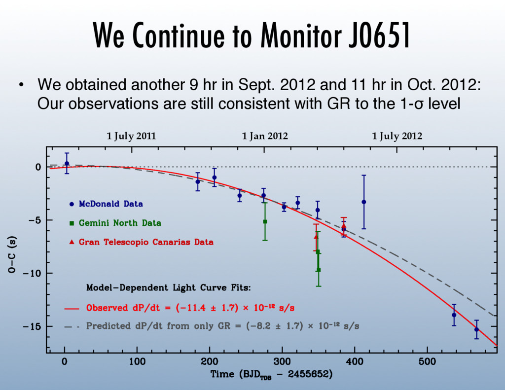 We Continue to Monitor J0651 • We obtained ano...