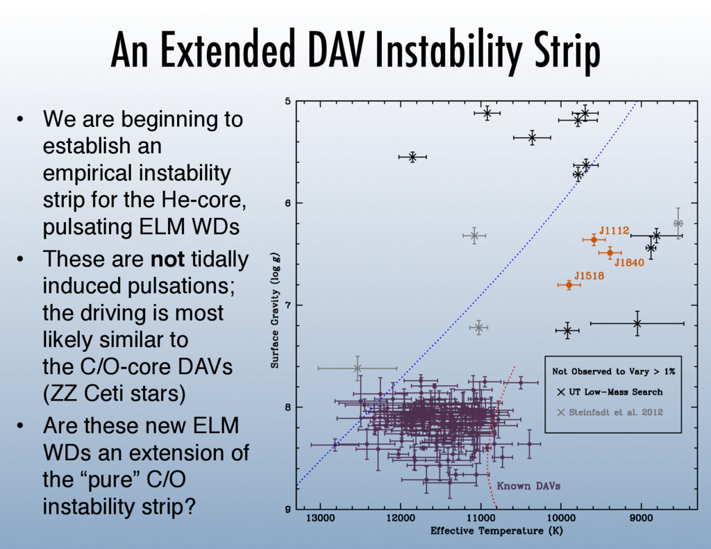 An Extended DAV Instability Strip • We are beg...