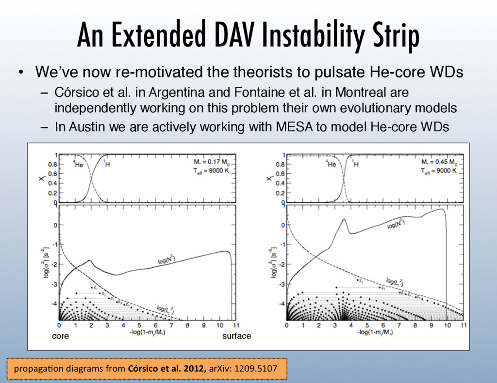 An Extended DAV Instability Strip •  We've now ...