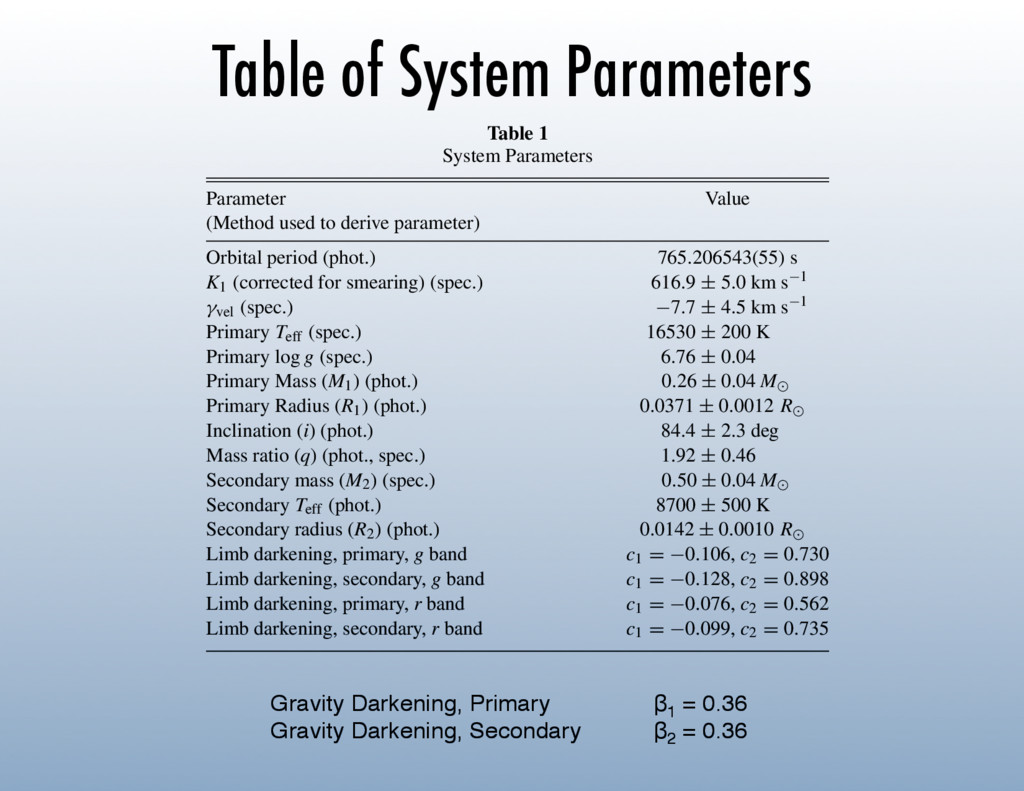 Table of System Parameters Gravity Darkening, P...