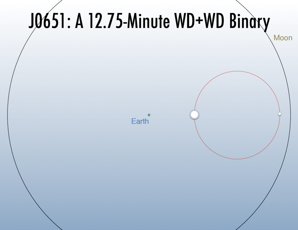 J0651: A 12.75-Minute WD+WD Binary Earth Moon
