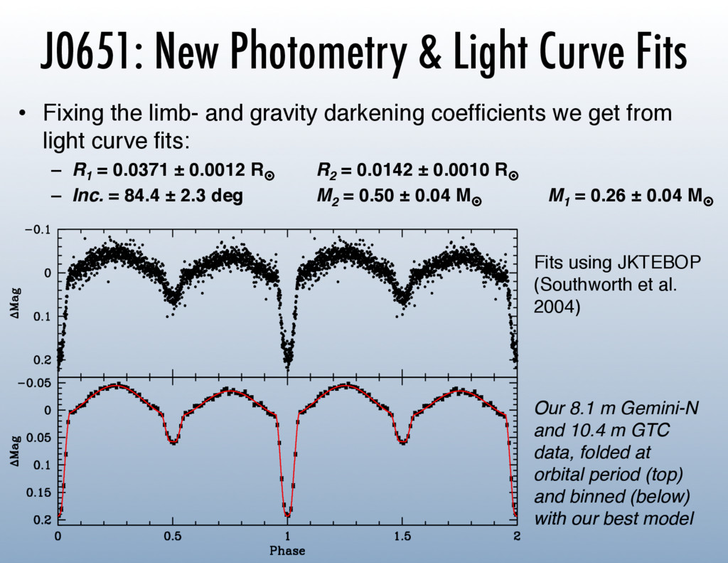 J0651: New Photometry & Light Curve Fits •  Fix...