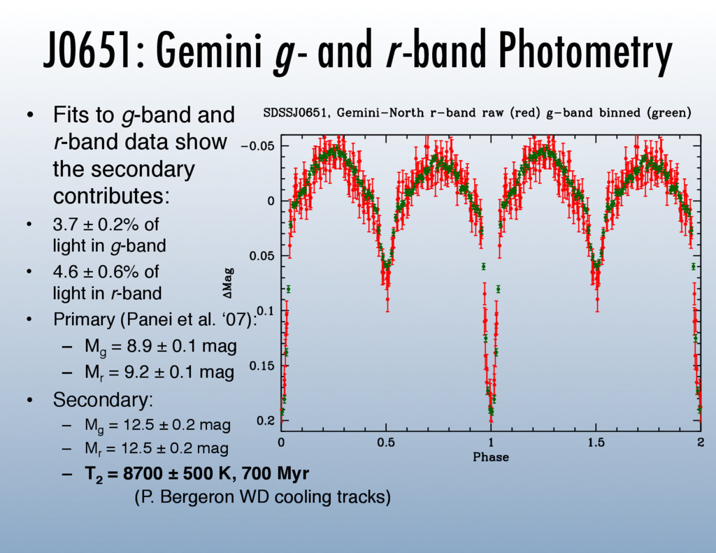 J0651: Gemini g - and r -band Photometry •  Fit...