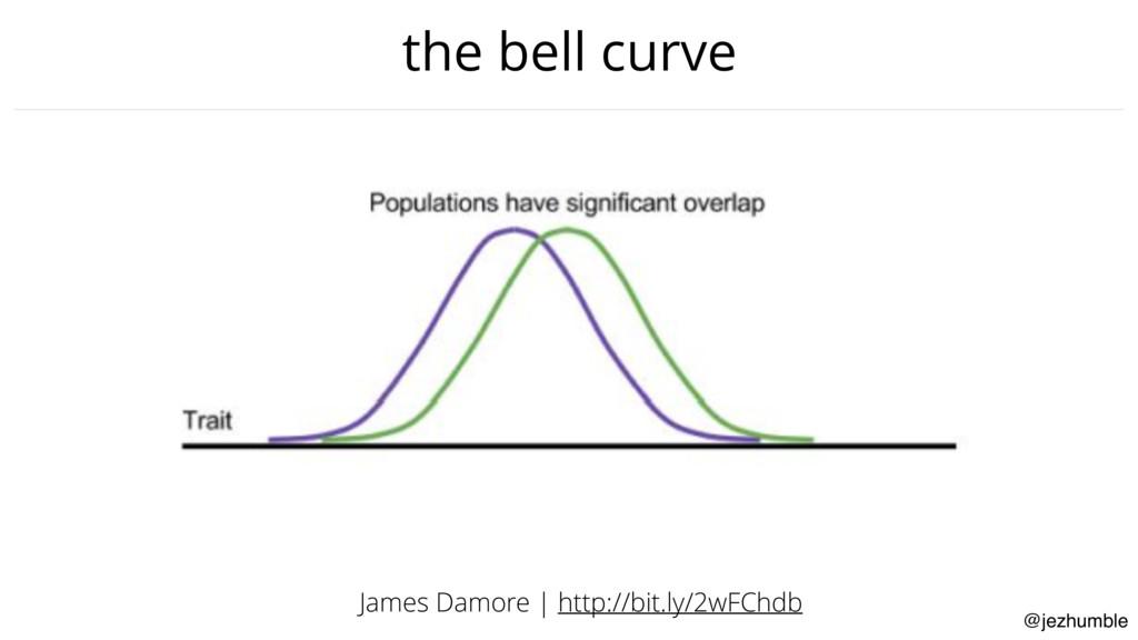 @jezhumble the bell curve James Damore | http:/...