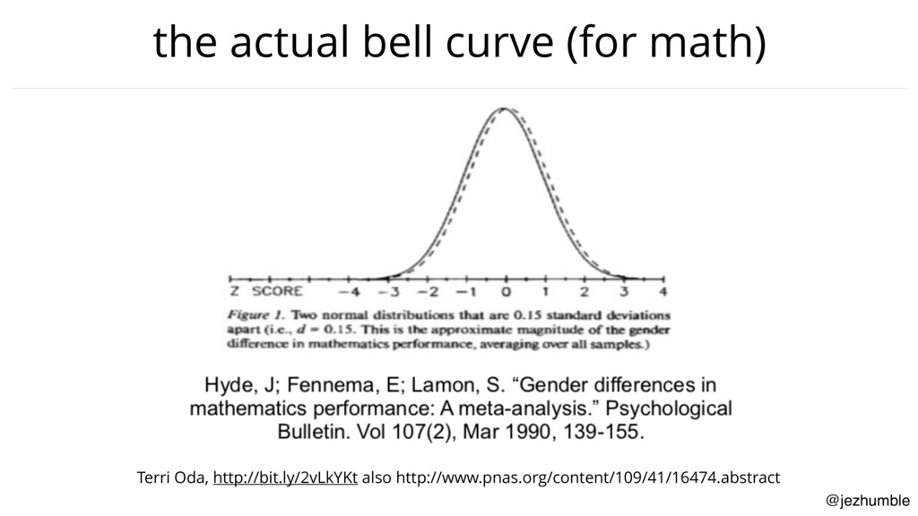 @jezhumble the actual bell curve (for math) Ter...