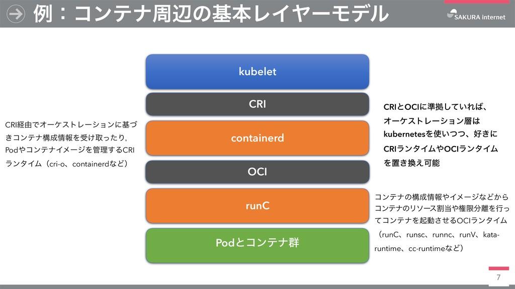 7 ྫɿίϯςφपลͷجຊϨΠϠʔϞσϧ kubelet CRI containerd OCI...