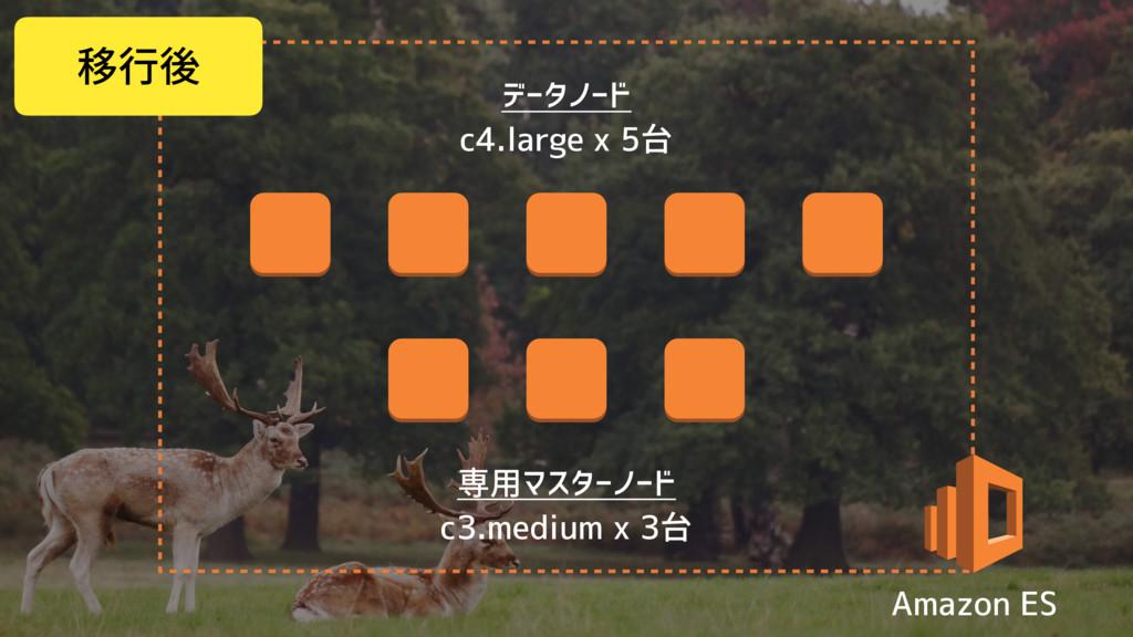 データノード c4.large x 5台 専用マスターノード c3.medium x 3台 A...