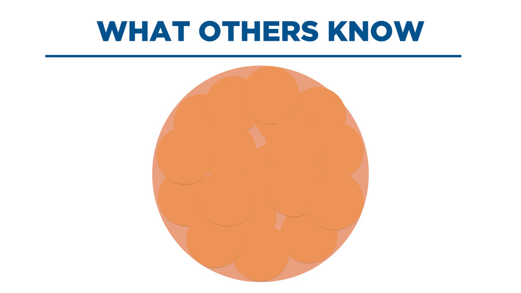 WHAT OTHERS KNOW