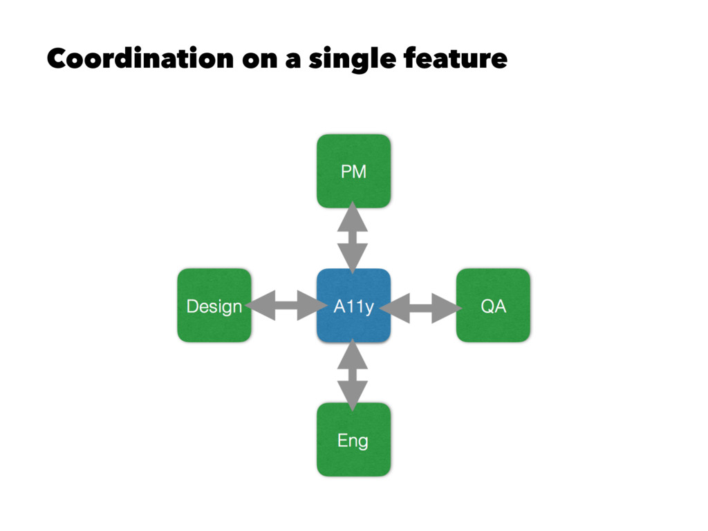 Coordination on a single feature