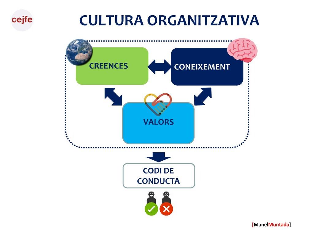 CULTURA ORGANITZATIVA CREENCES CO VALORS CONEIX...