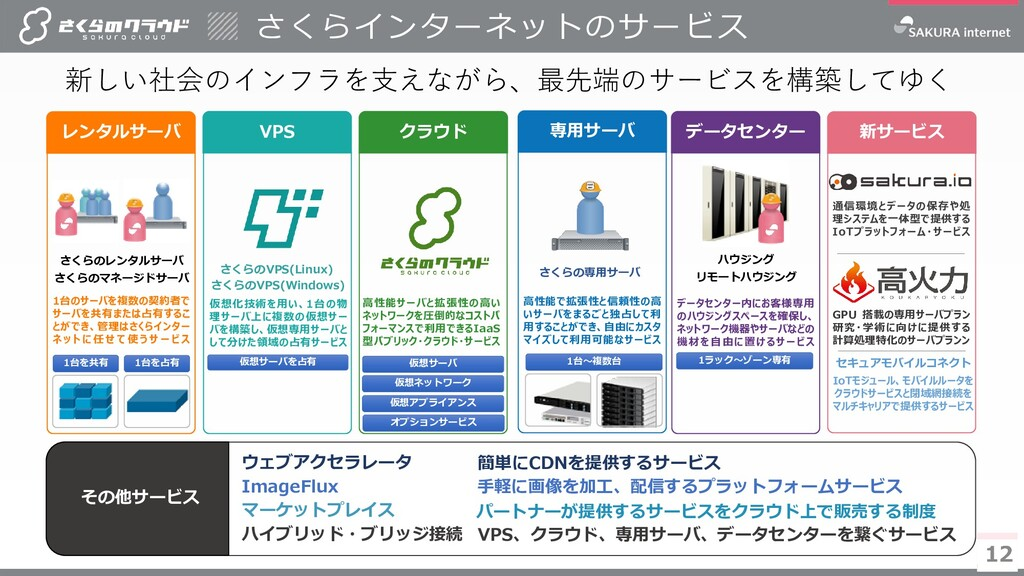 12 12 12 VPS クラウド 専用サーバ データセンター 新サービス 新しい社会のインフ...