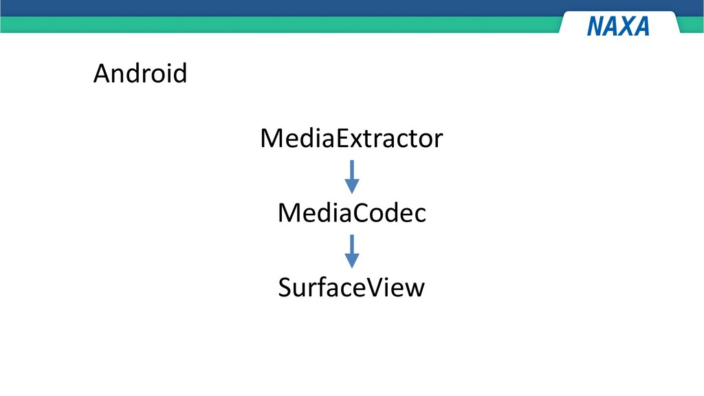 Android MediaExtractor MediaCodec SurfaceView