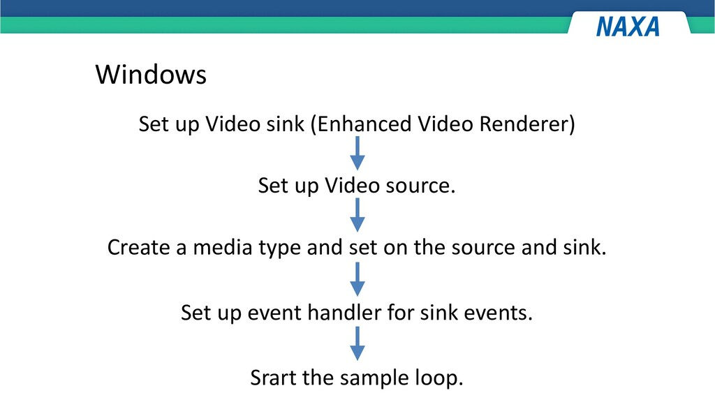 Windows Set up Video sink (Enhanced Video Rende...
