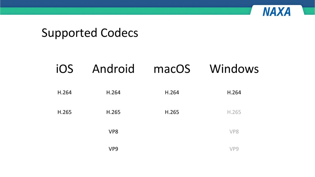 Supported Codecs iOS macOS Android Windows H.26...