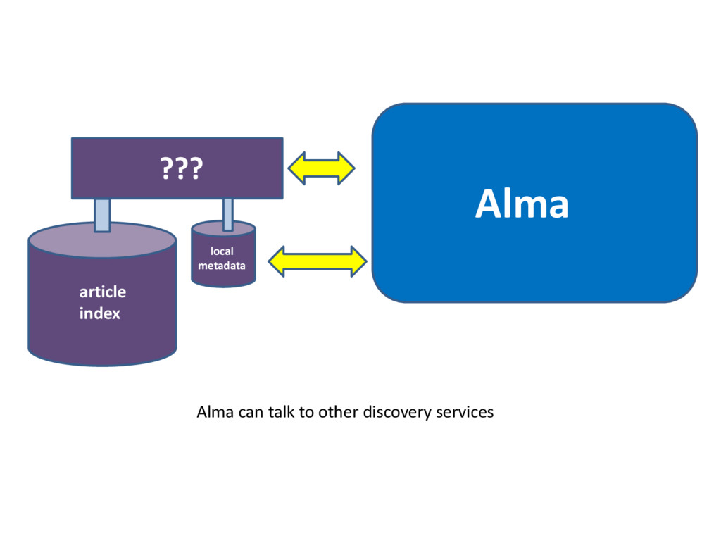 ??? Alma article index local metadata Alma can ...
