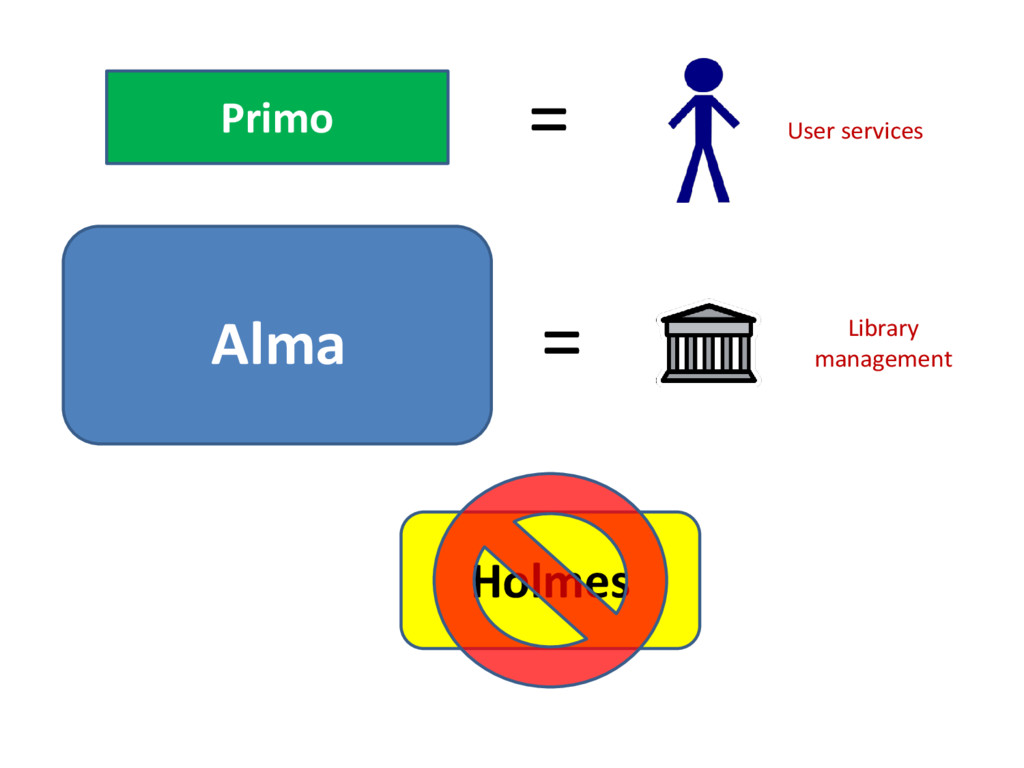 Primo = User services Alma = Library management...