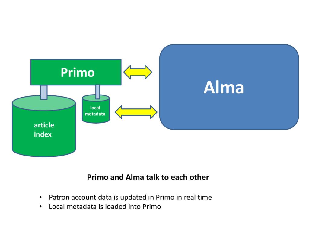 Primo Alma article index local metadata Primo a...