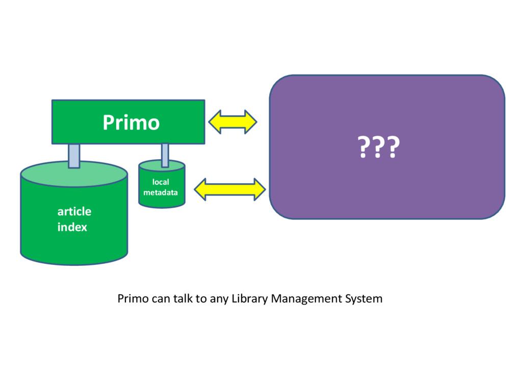 Primo ??? article index local metadata Primo ca...