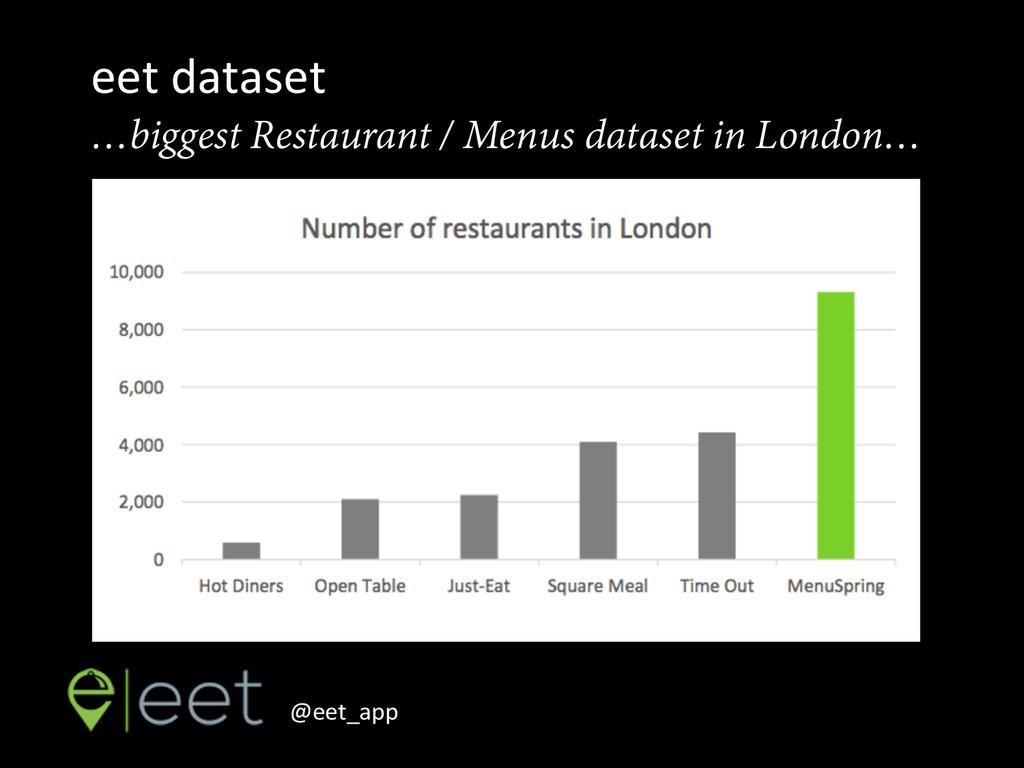 eet dataset  …biggest Restaurant / Menus ...