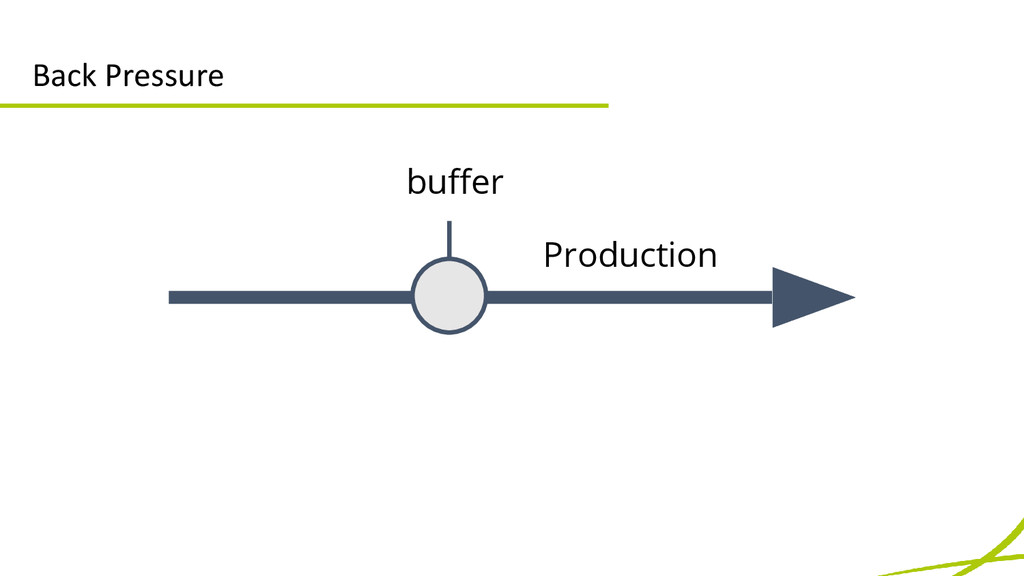 Back Pressure Production buffer
