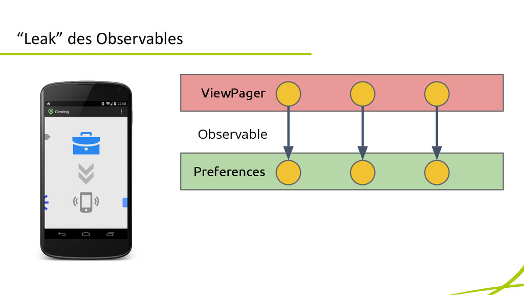 """Leak"" des Observables ViewPager Preferences Ob..."