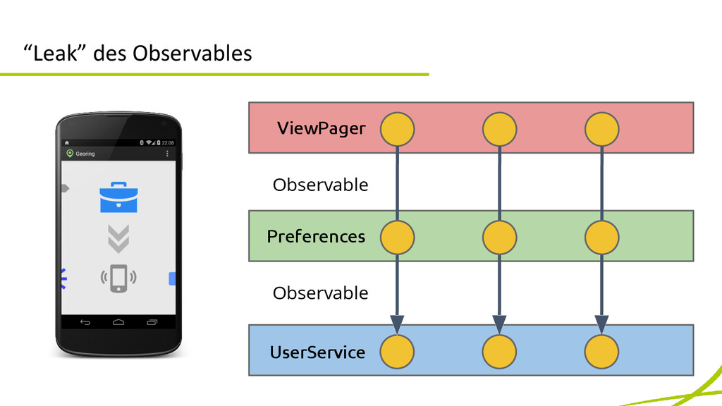 """Leak"" des Observables ViewPager Preferences Us..."
