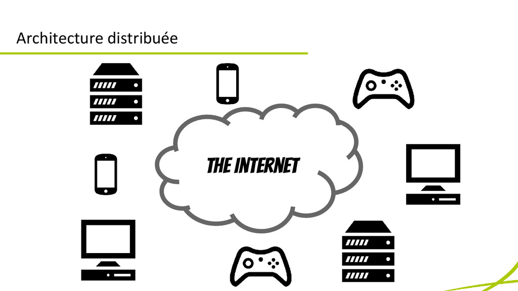 Architecture distribuée The Internet