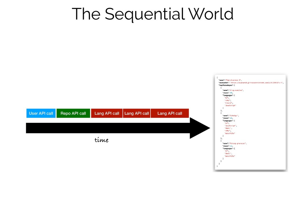 The Sequential World time User API call Repo AP...