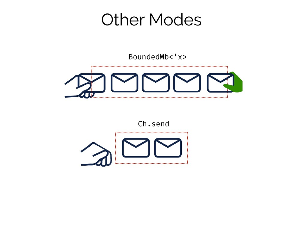 Other Modes BoundedMb<'x> Ch.send