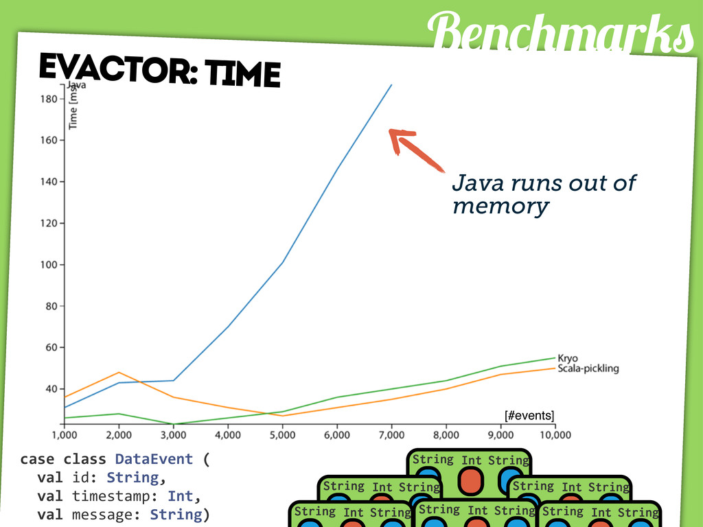 B r evactor: time Java runs out of memory [#eve...