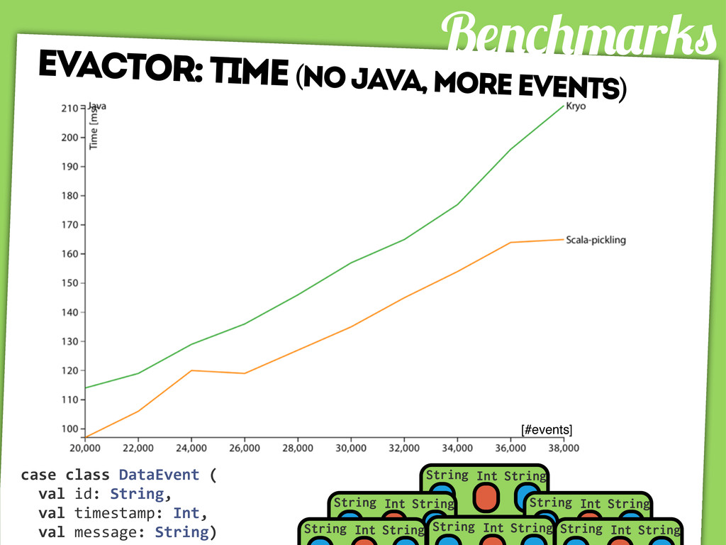B r evactor: time (no java, more events) [#even...