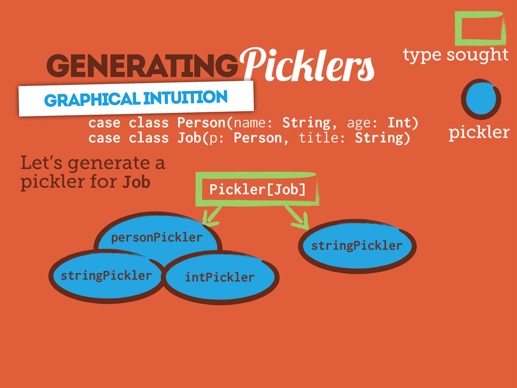 GeneratingP r graphical Intuition Pickler[Job] ...