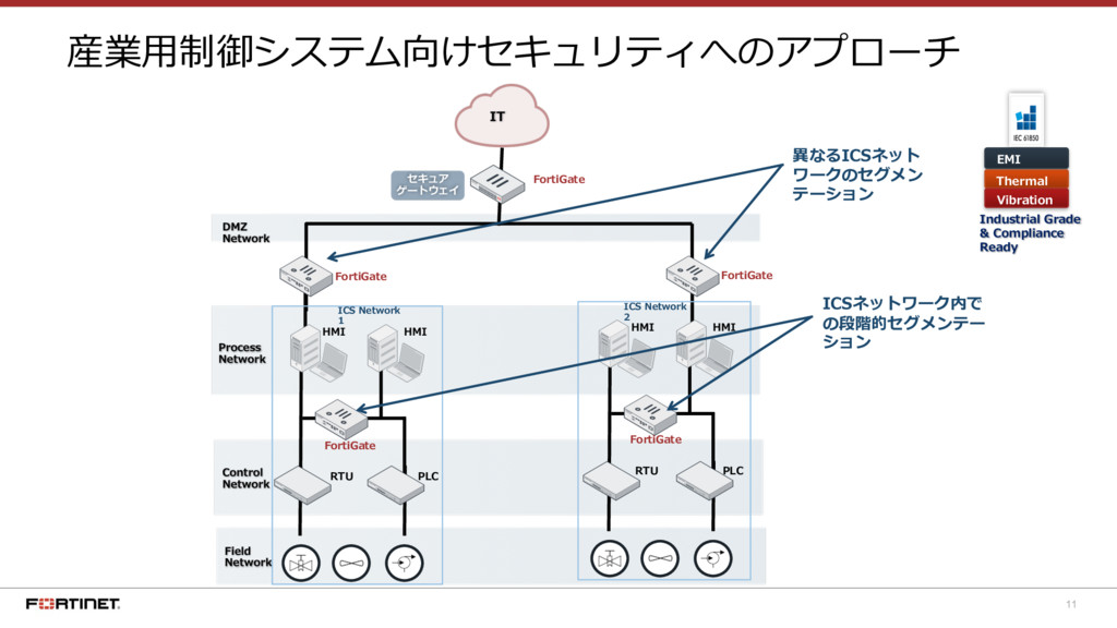11 産業⽤制御システム向けセキュリティへのアプローチ EMI Thermal Vibrati...