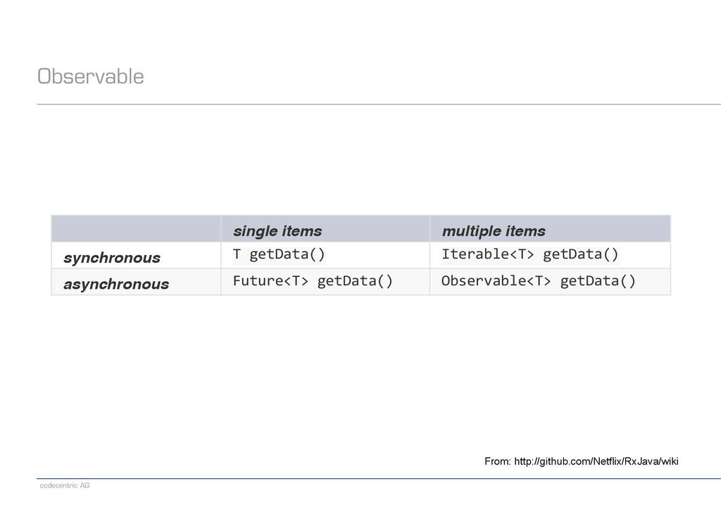 codecentric AG Observable single items multiple...