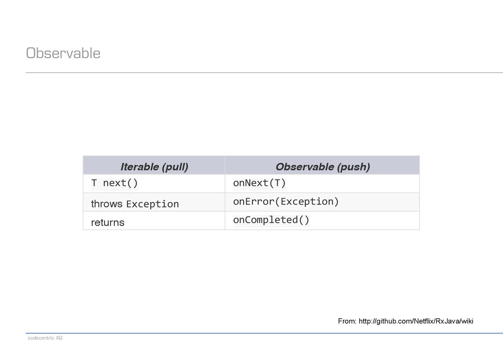 codecentric AG Observable From: http://github.c...