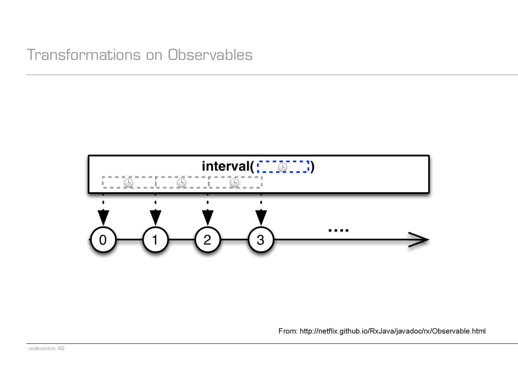 codecentric AG Transformations on Observables F...