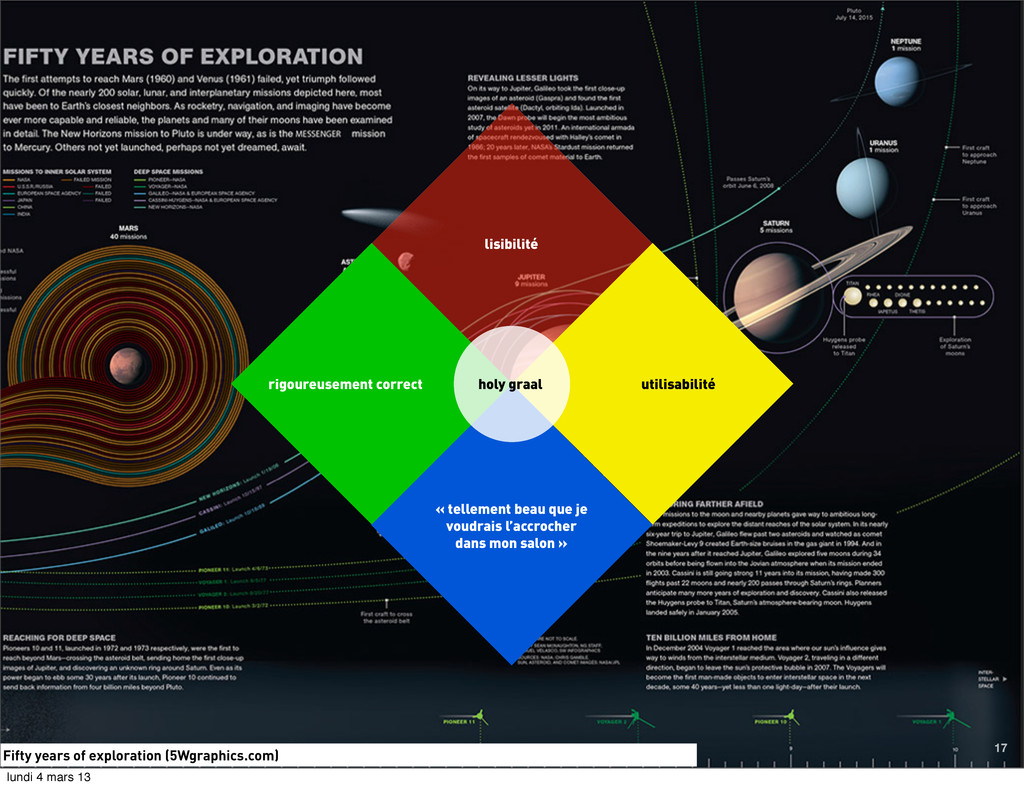 Fifty years of exploration (5Wgraphics.com) 17 ...