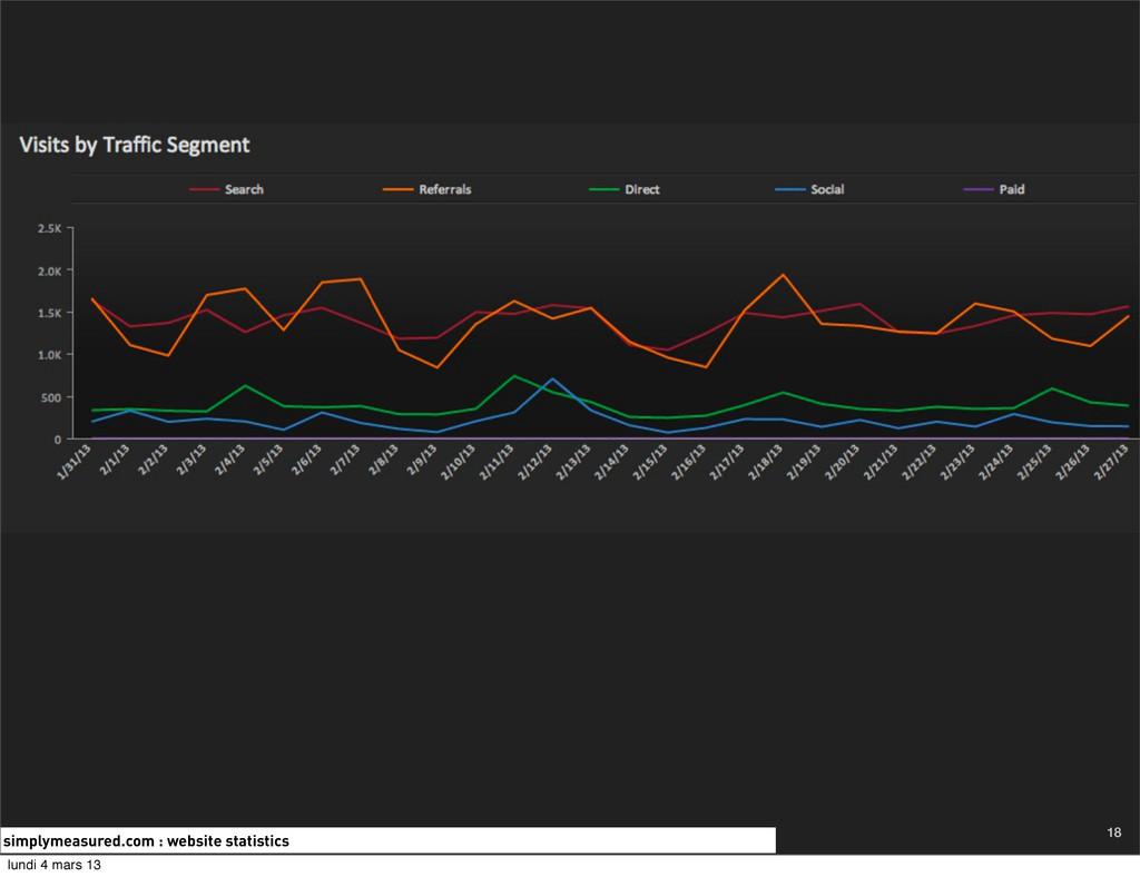 simplymeasured.com : website statistics 18 lund...