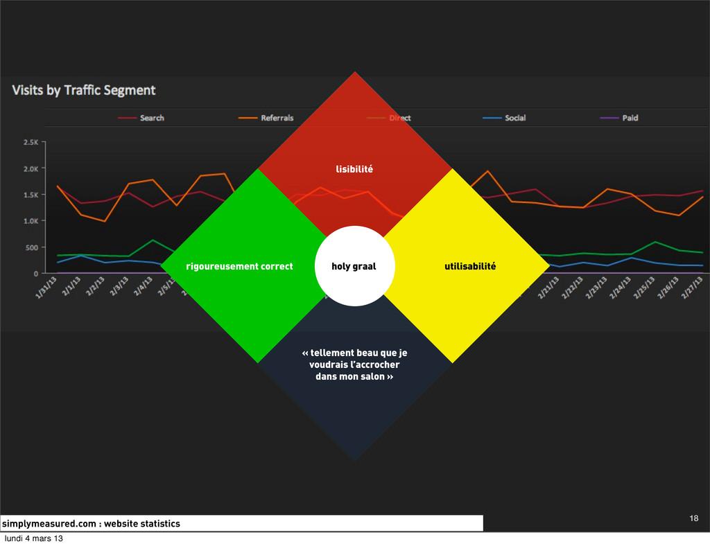 simplymeasured.com : website statistics 18 lisi...