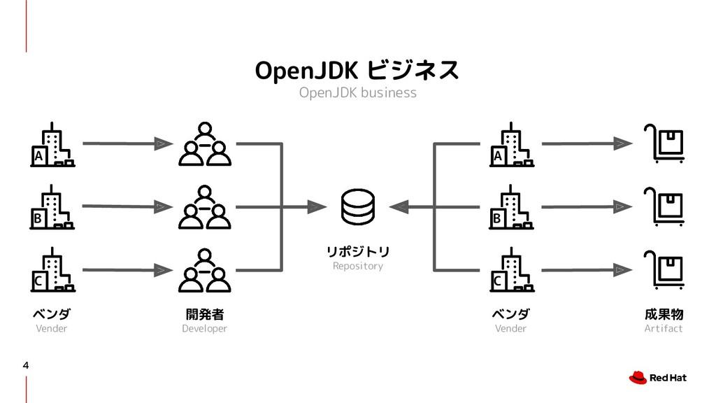 OpenJDK ビジネス OpenJDK business 4 開発者 Developer リ...