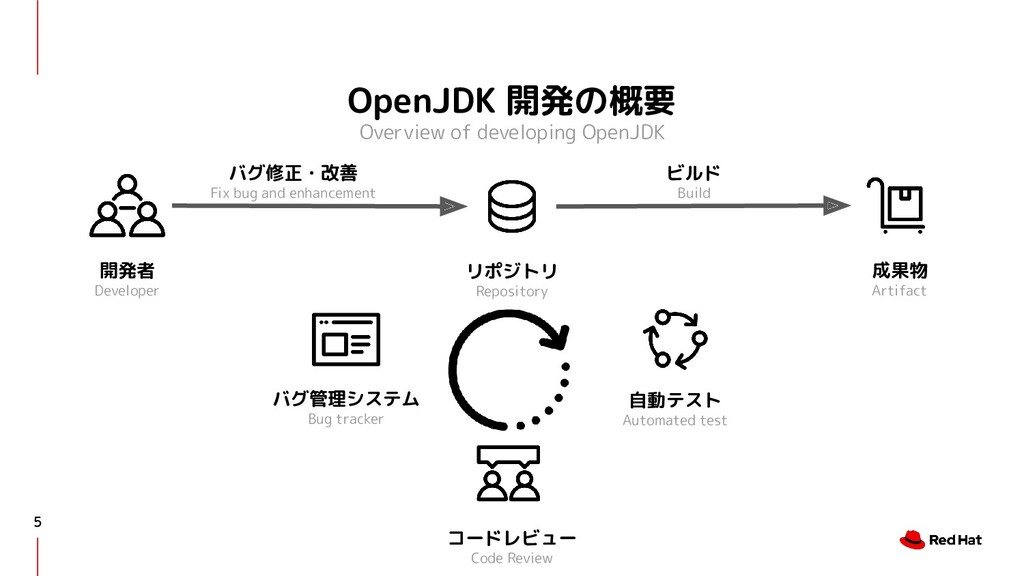 OpenJDK 開発の概要 Overview of developing OpenJDK 5 ...
