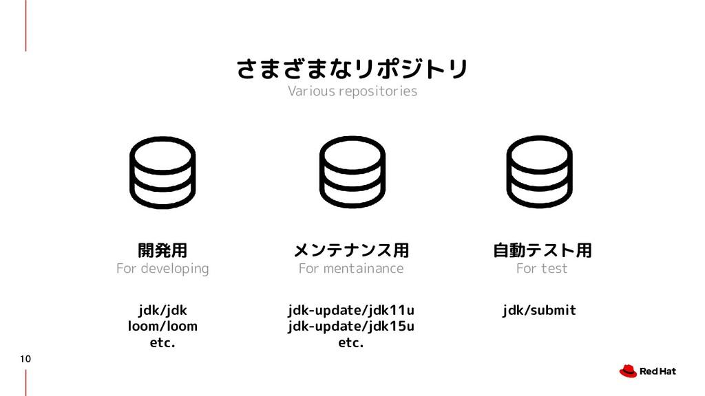 さまざまなリポジトリ Various repositories 10 開発用 For deve...