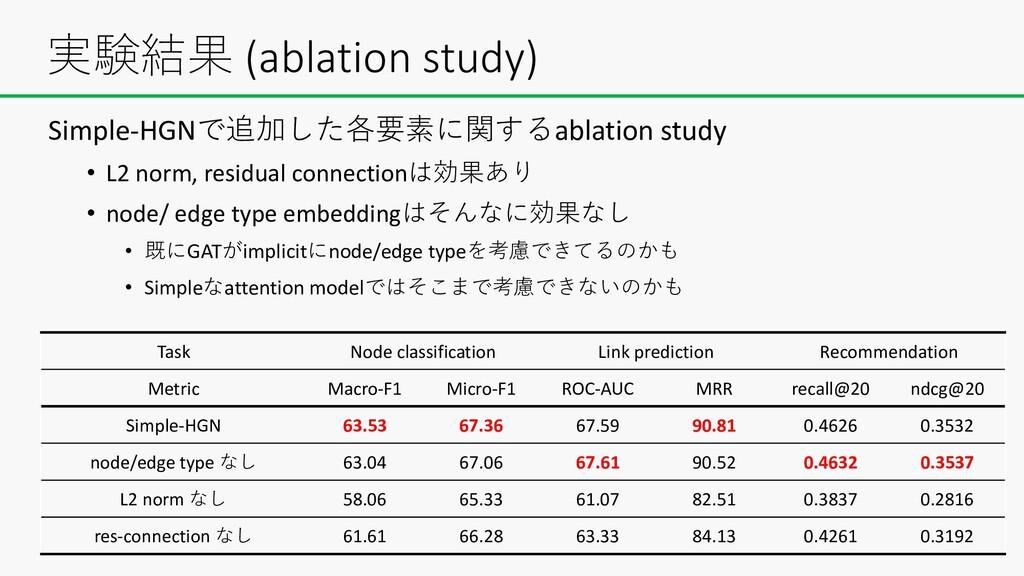 Simple-HGNで追加した各要素に関するablation study • L2 norm,...