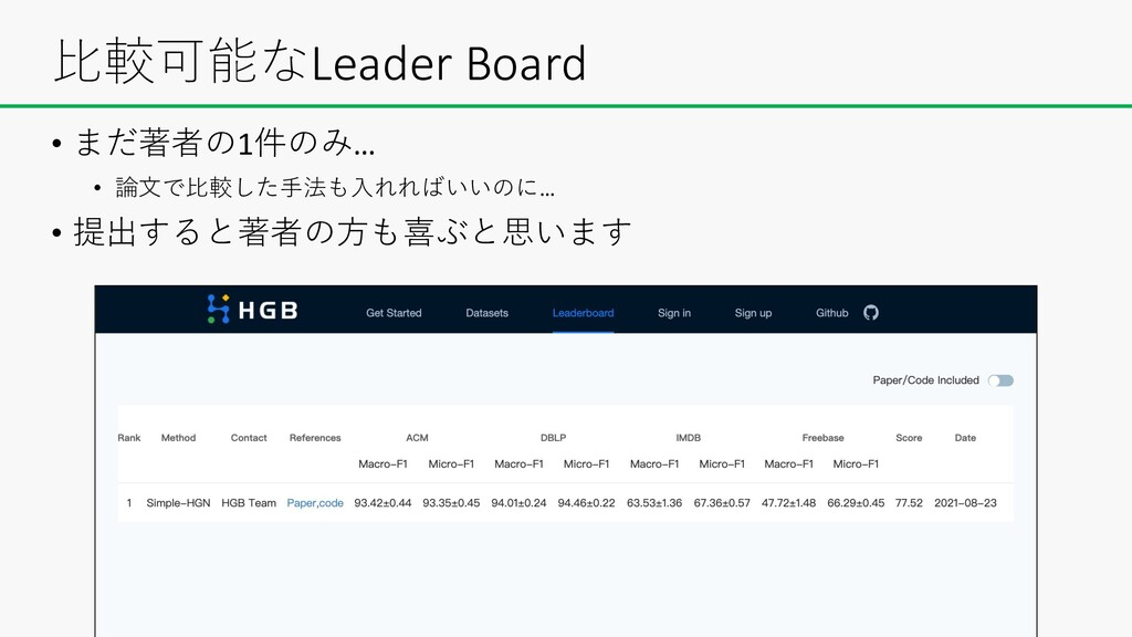 ⽐較可能なLeader Board • まだ著者の1件のみ… • 論⽂で⽐較した⼿法も⼊れれば...