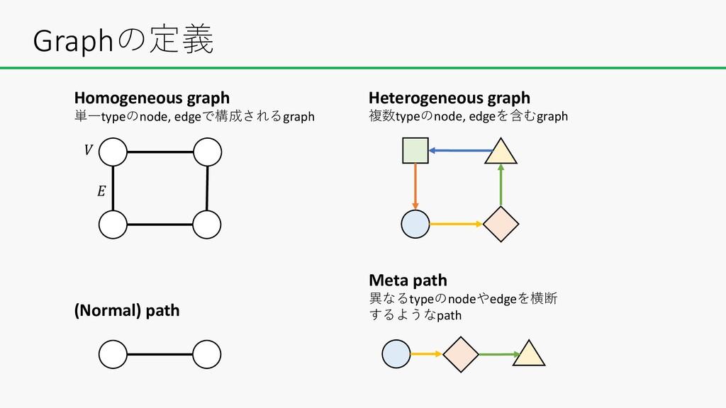 Graphの定義 Homogeneous graph 単⼀typeのnode, edgeで構成...
